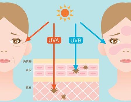 紫外線のuv-aとuv-bのイラスト