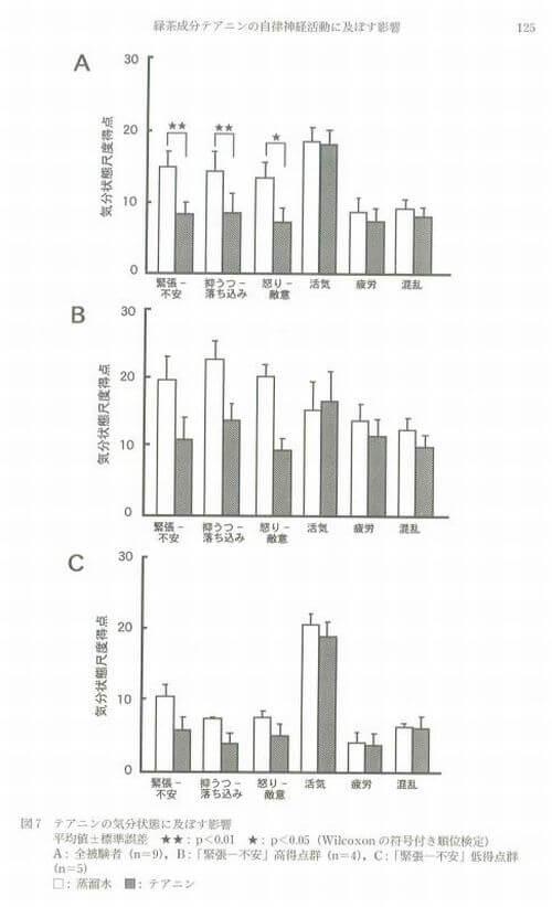 テアニン摂取による感情変化のグラフ図