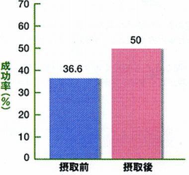 テアニン摂取後のパットの成功率の試験結果