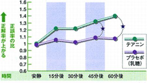 テアニンの視覚テストのグラフ