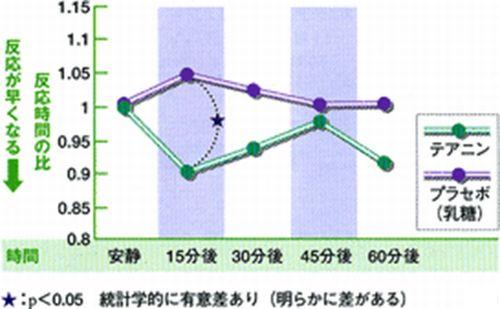 テアニンの聴覚テストのグラフ